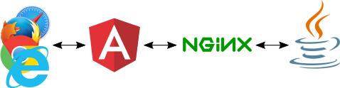 Communication Diagram: Angular, nginx, Java